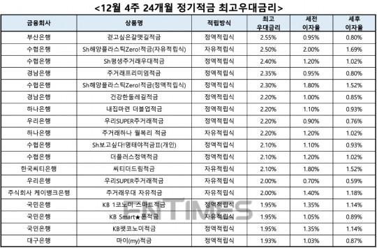 [12월 4주] 은행 정기적금(24개월) 최고우대금리 연 2.55%부산은행 걷고싶은갈맷길적금
