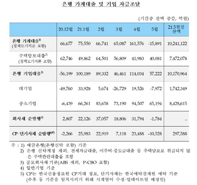 가계대출 7년4개월 만에 감소SKIET 증거금 상환 착시효과